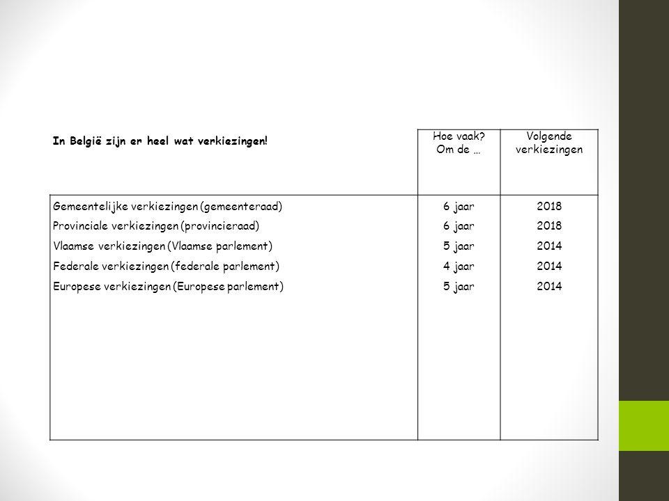 In België zijn er heel wat verkiezingen! Hoe vaak? Om de … Volgende verkiezingen Gemeentelijke verkiezingen (gemeenteraad) Provinciale verkiezingen (p