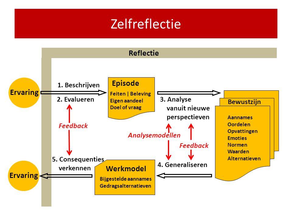 Twee soorten reflectie MethodiekreflectieZelfreflectie Kennisontwikkeling: vakmanschapPersoonlijke effectiviteit: zelfsturing Betreft grotendeels bewu