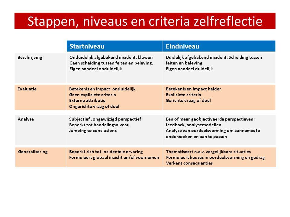 Leeromgevingen • Expliciete reflectiedemonstratie in theorielessen • Reflectieopdrachten koppelen aan praktijkleren • Dialogische omgevingen: intervis