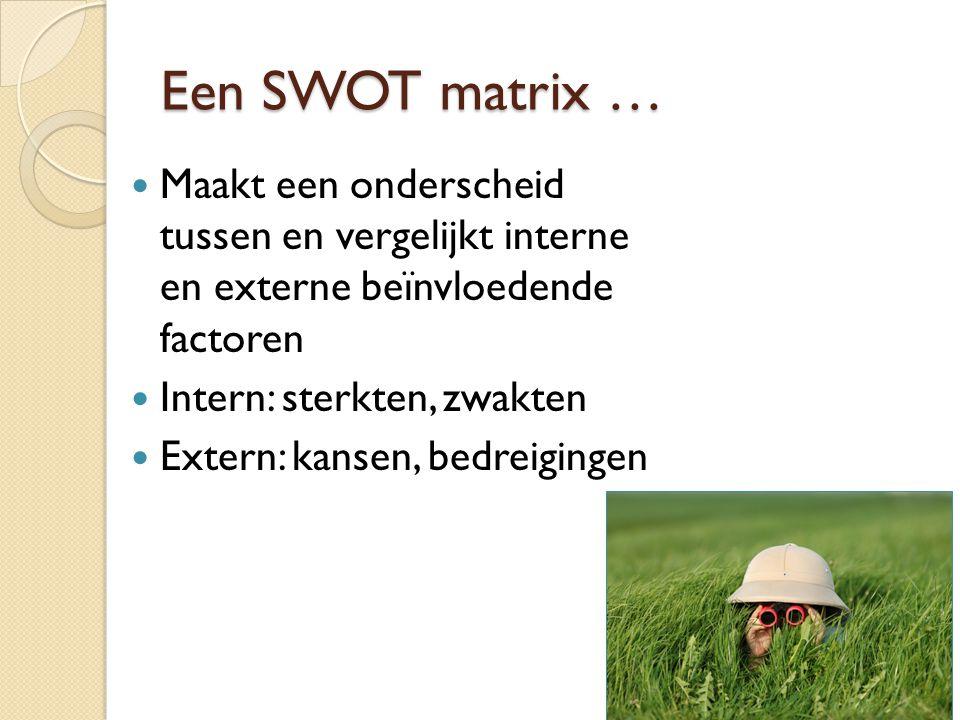 Een SWOT matrix …  Maakt een onderscheid tussen en vergelijkt interne en externe beïnvloedende factoren  Intern: sterkten, zwakten  Extern: kansen,