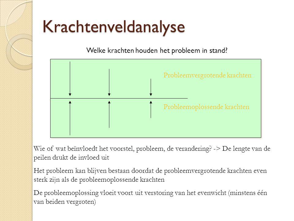 Krachtenveldanalyse Welke krachten houden het probleem in stand? Wie of wat beïnvloedt het voorstel, probleem, de verandering? -> De lengte van de pei