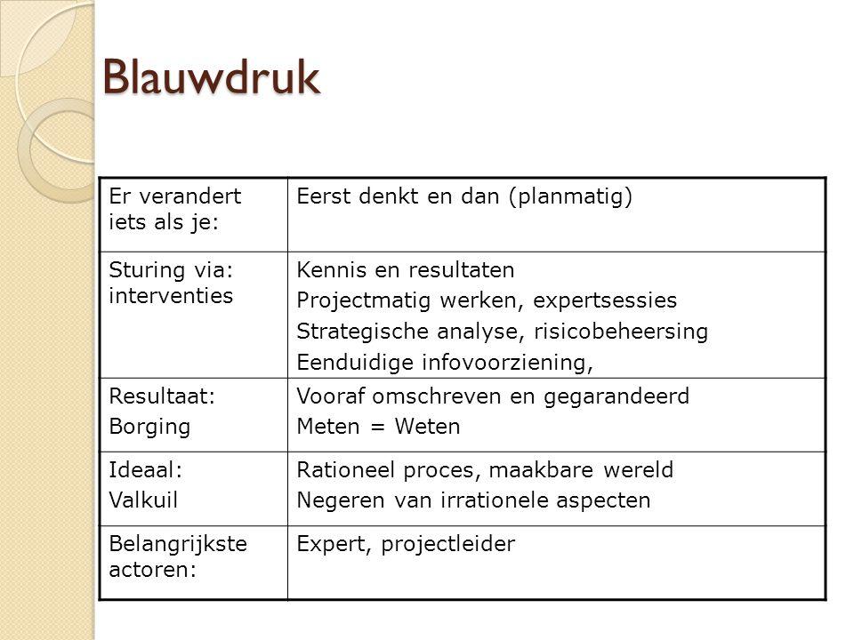Blauwdruk Er verandert iets als je: Eerst denkt en dan (planmatig) Sturing via: interventies Kennis en resultaten Projectmatig werken, expertsessies S