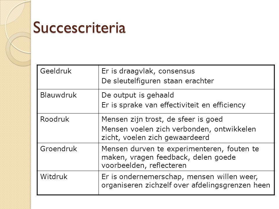 Succescriteria GeeldrukEr is draagvlak, consensus De sleutelfiguren staan erachter BlauwdrukDe output is gehaald Er is sprake van effectiviteit en eff