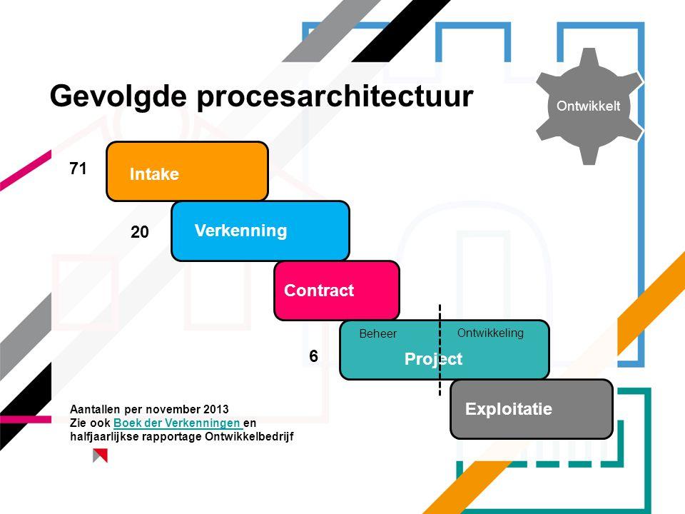 Gevolgde procesarchitectuur KVL Intake Verkenning Contract Project Exploitatie Beheer Ontwikkeling 71 20 6 Ontwikkelt Aantallen per november 2013 Zie