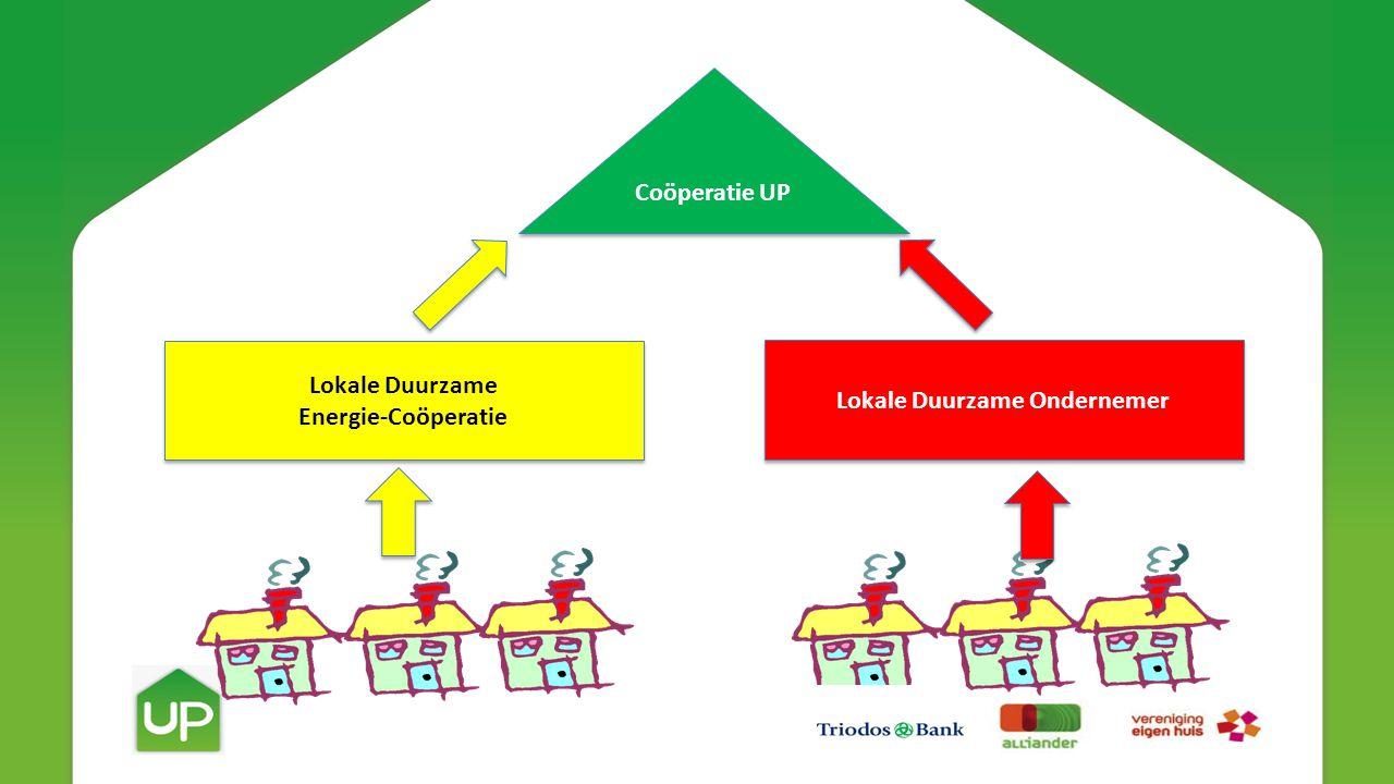 Lokale Duurzame Energie-Coöperatie Lokale Duurzame Energie-Coöperatie Lokale Duurzame Ondernemer Coöperatie UP