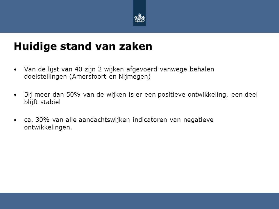 Huidige stand van zaken • Van de lijst van 40 zijn 2 wijken afgevoerd vanwege behalen doelstellingen (Amersfoort en Nijmegen) • Bij meer dan 50% van de wijken is er een positieve ontwikkeling, een deel blijft stabiel • ca.