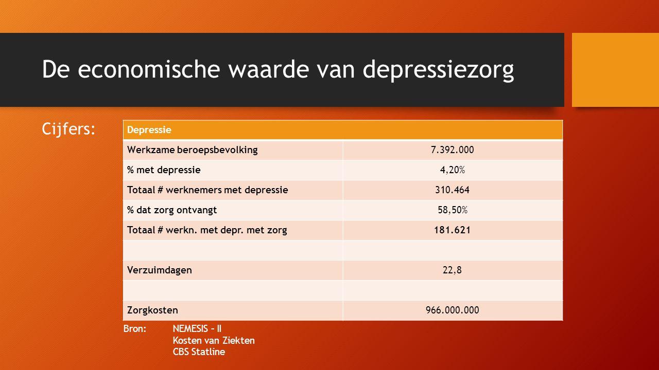 De economische waarde van depressiezorg Cijfers: Bron: NEMESIS – II Kosten van Ziekten CBS Statline Depressie Werkzame beroepsbevolking7.392.000 % met