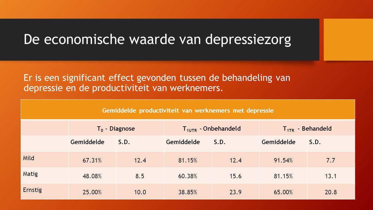 De economische waarde van depressiezorg Er is een significant effect gevonden tussen de behandeling van depressie en de productiviteit van werknemers.