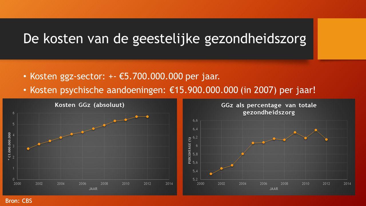 De kosten van de geestelijke gezondheidszorg • Kosten ggz-sector: +- €5.700.000.000 per jaar. • Kosten psychische aandoeningen: €15.900.000.000 (in 20