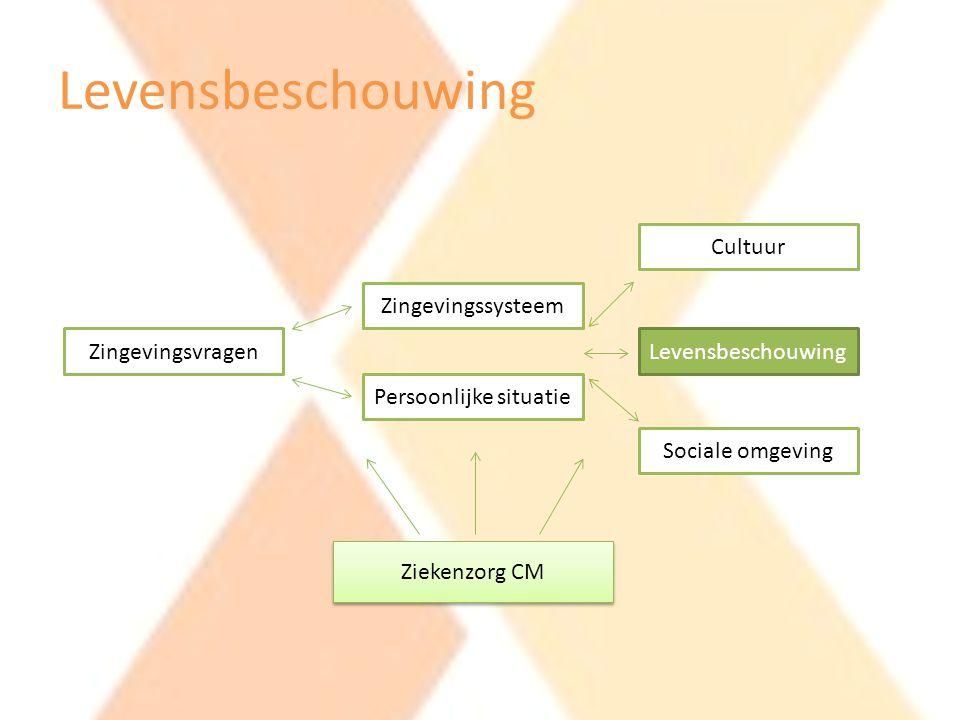 Levensbeschouwing Zingevingsvragen Zingevingssysteem Persoonlijke situatie Cultuur Levensbeschouwing Sociale omgeving Ziekenzorg CM