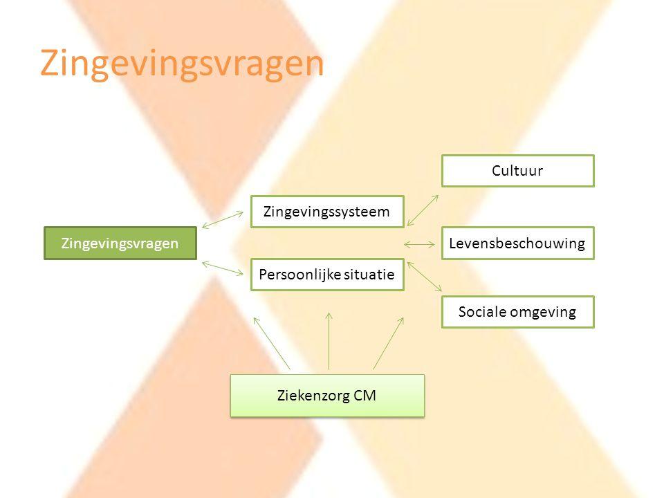 Zingevingsvragen Zingevingssysteem Persoonlijke situatie Cultuur Levensbeschouwing Sociale omgeving Ziekenzorg CM