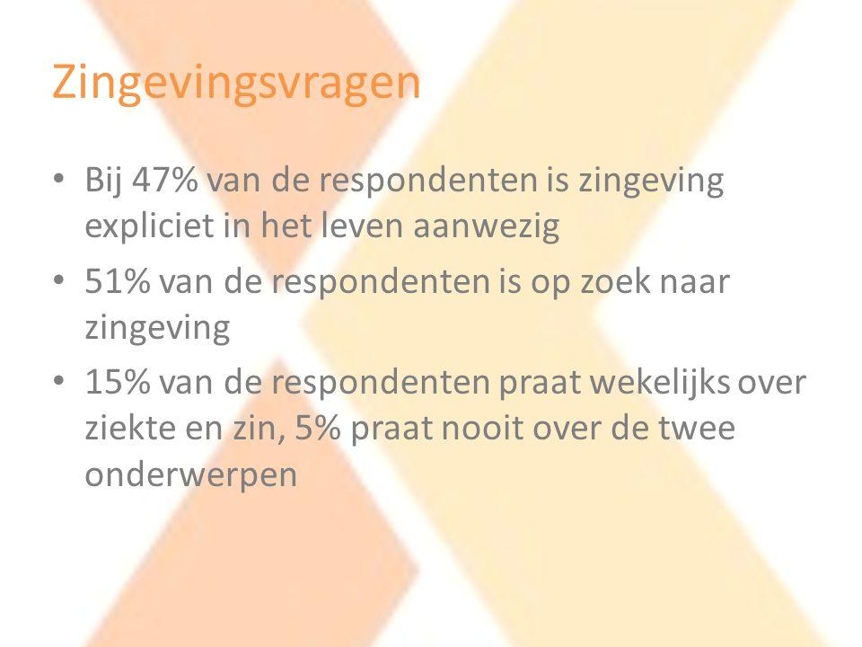 Zingevingsvragen • Bij 47% van de respondenten is zingeving expliciet in het leven aanwezig • 51% van de respondenten is op zoek naar zingeving • 15%