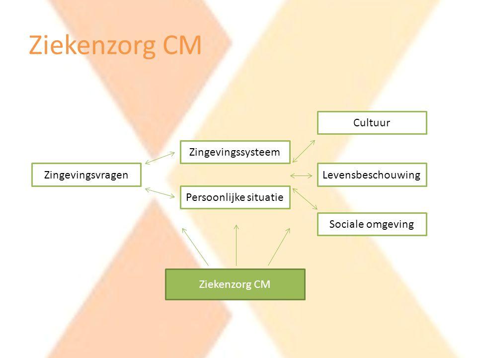 Ziekenzorg CM Zingevingsvragen Zingevingssysteem Persoonlijke situatie Cultuur Levensbeschouwing Sociale omgeving Ziekenzorg CM