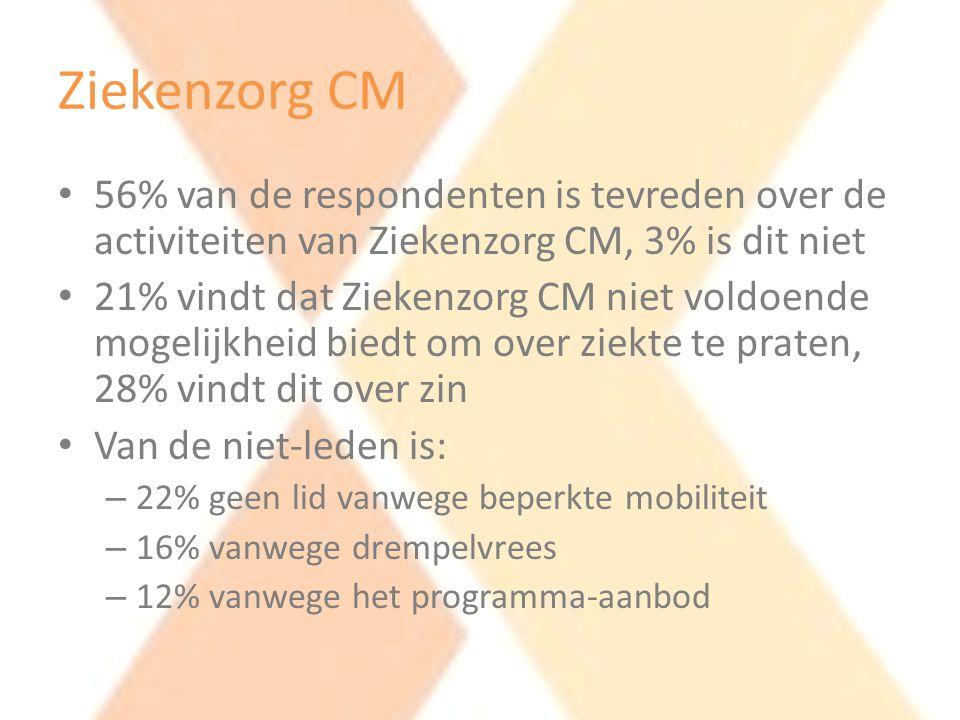 • 56% van de respondenten is tevreden over de activiteiten van Ziekenzorg CM, 3% is dit niet • 21% vindt dat Ziekenzorg CM niet voldoende mogelijkheid