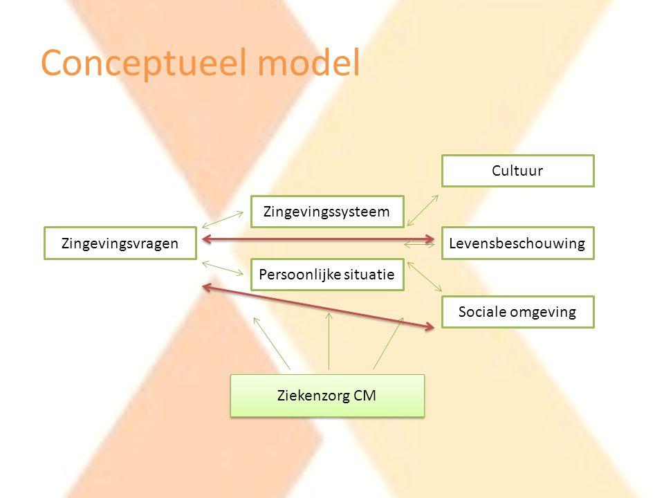 Conceptueel model Zingevingsvragen Zingevingssysteem Persoonlijke situatie Cultuur Levensbeschouwing Sociale omgeving Ziekenzorg CM