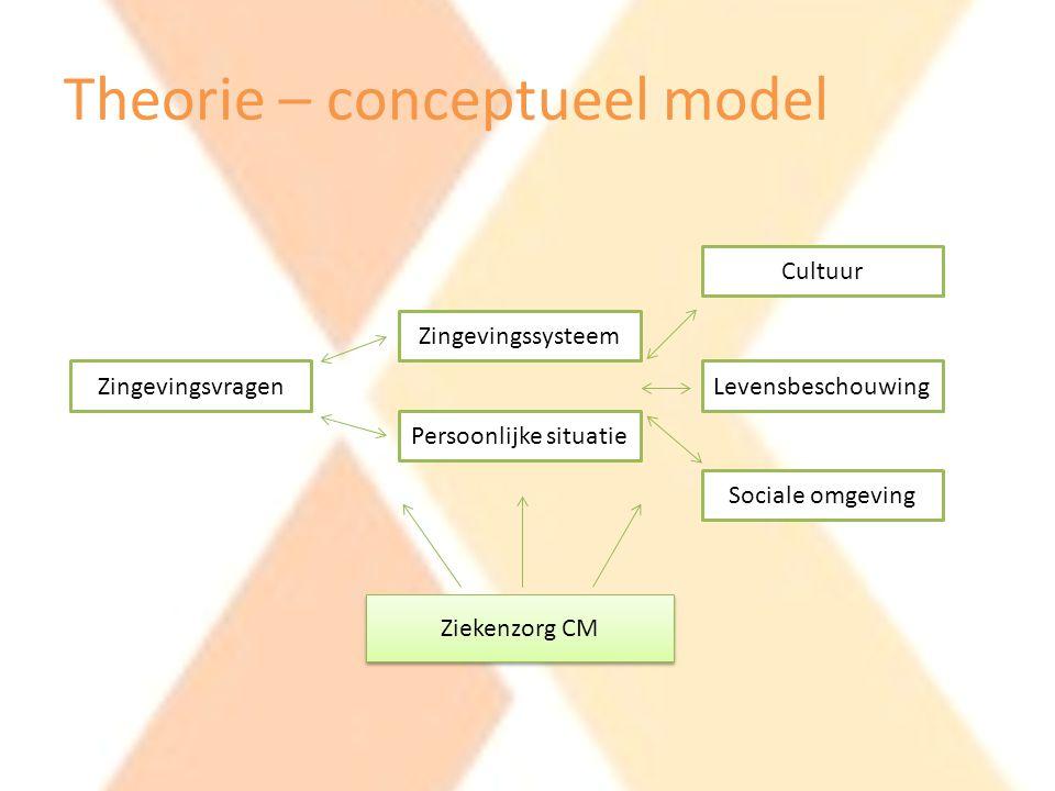 Theorie – conceptueel model Zingevingsvragen Zingevingssysteem Persoonlijke situatie Cultuur Levensbeschouwing Sociale omgeving Ziekenzorg CM