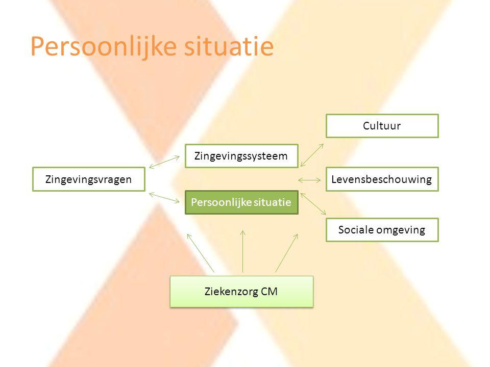 Persoonlijke situatie Zingevingsvragen Zingevingssysteem Persoonlijke situatie Cultuur Levensbeschouwing Sociale omgeving Ziekenzorg CM