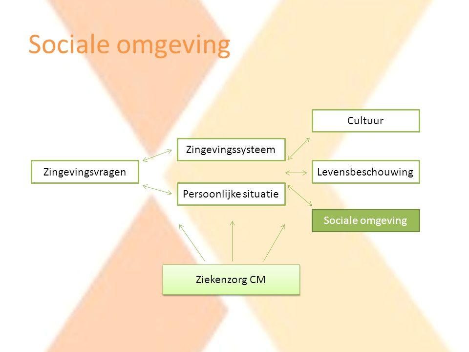 Sociale omgeving Zingevingsvragen Zingevingssysteem Persoonlijke situatie Cultuur Levensbeschouwing Sociale omgeving Ziekenzorg CM