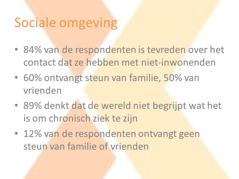Sociale omgeving • 84% van de respondenten is tevreden over het contact dat ze hebben met niet-inwonenden • 60% ontvangt steun van familie, 50% van vr