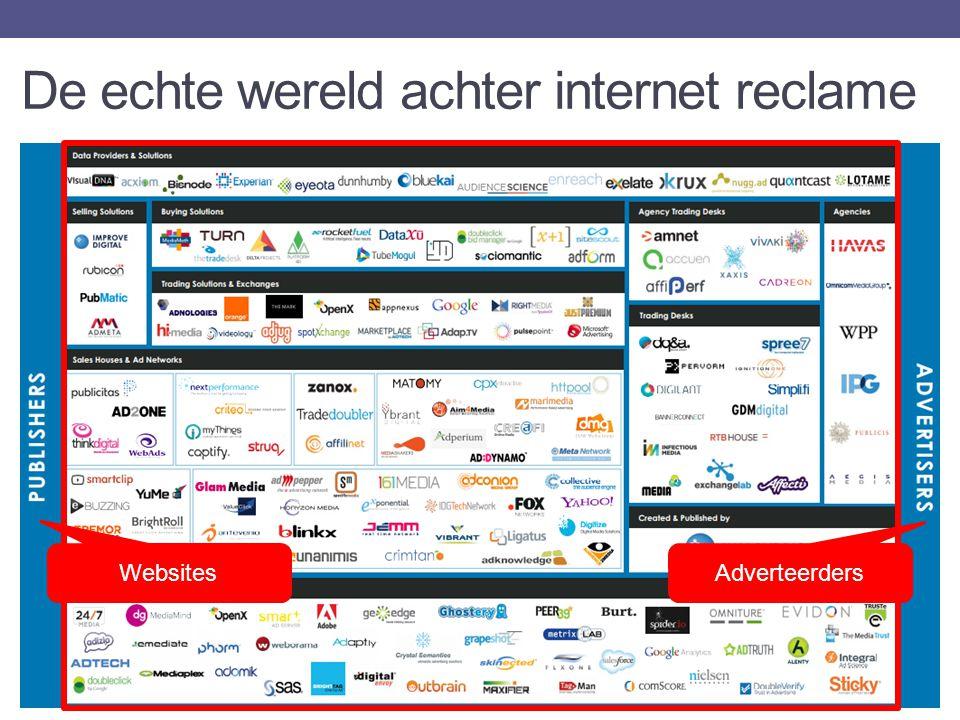 Adverteerders Websites De echte wereld achter internet reclame