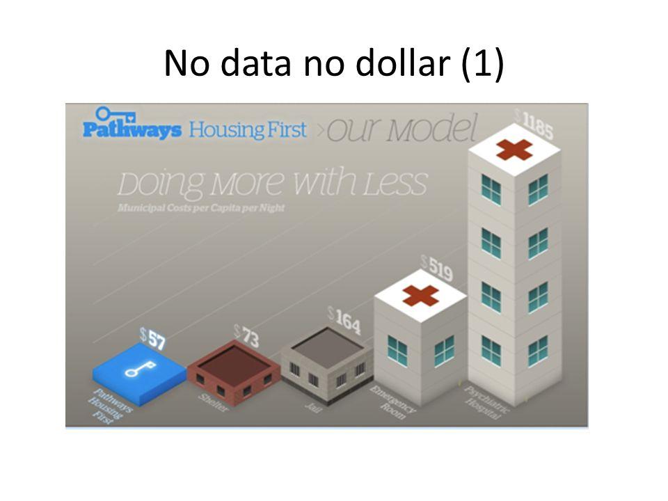 No data no dollar (1)