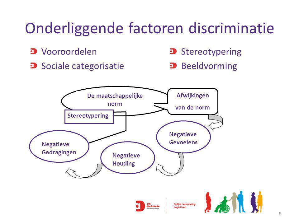 Onderliggende factoren discriminatie Vooroordelen Sociale categorisatie Stereotypering Beeldvorming 5 Afwijkingen van de norm Stereotypering Negatieve Gedragingen Negatieve Gevoelens Negatieve Houding De maatschappelijke norm