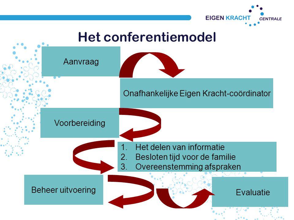 Eigen Kracht-conferentie: - geen hulpverlening - onafhankelijke Eigen Kracht-coördinator - professionals informeren familie en netwerk - besluitvorming over de benodigde zorg en steun door familie en netwerk - plan is leidend voor de zorg