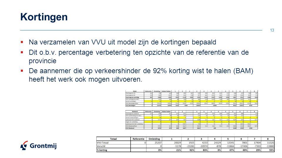 Kortingen  Na verzamelen van VVU uit model zijn de kortingen bepaald  Dit o.b.v. percentage verbetering ten opzichte van de referentie van de provin