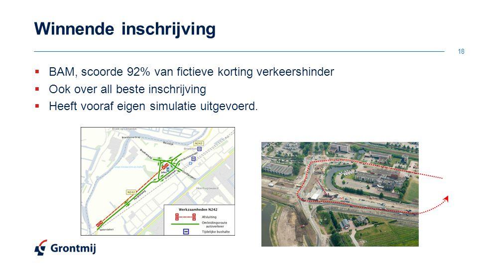 Winnende inschrijving  BAM, scoorde 92% van fictieve korting verkeershinder  Ook over all beste inschrijving  Heeft vooraf eigen simulatie uitgevoerd.
