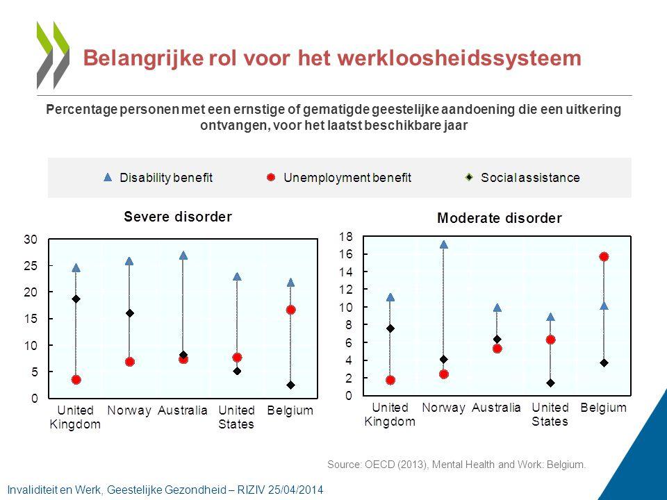 Belangrijke rol voor het werkloosheidssysteem Percentage personen met een ernstige of gematigde geestelijke aandoening die een uitkering ontvangen, voor het laatst beschikbare jaar Source: OECD (2013), Mental Health and Work: Belgium.