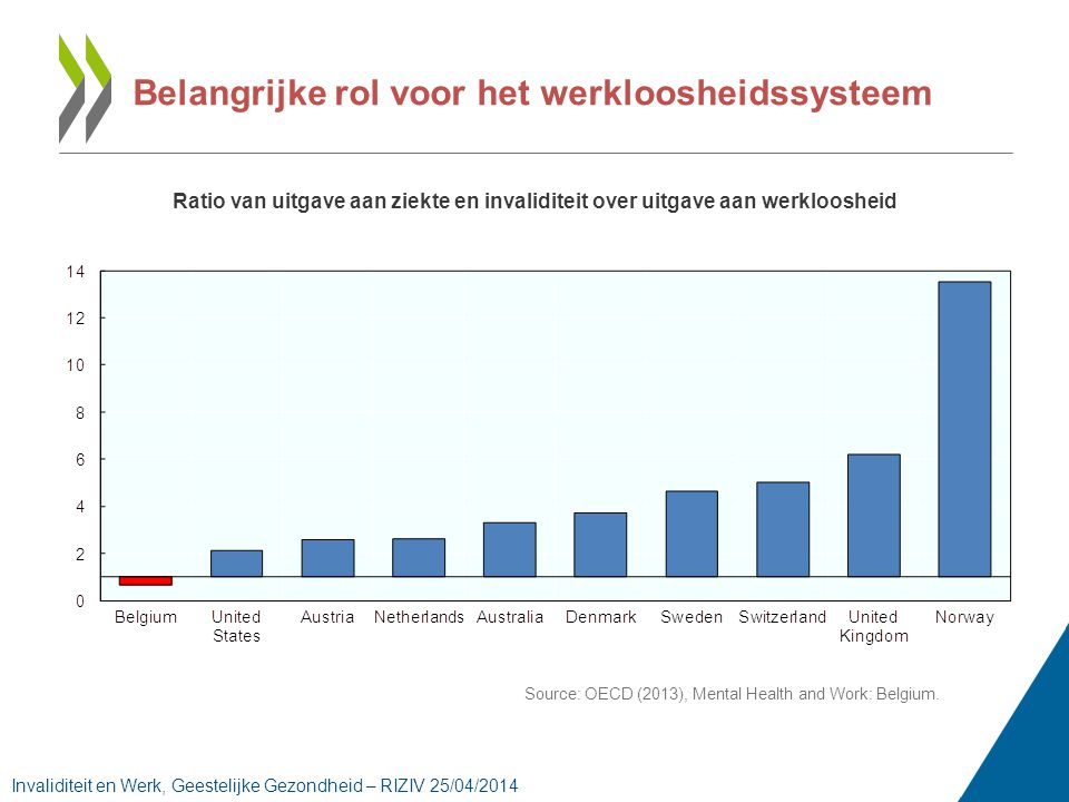 Belangrijke rol voor het werkloosheidssysteem Ratio van uitgave aan ziekte en invaliditeit over uitgave aan werkloosheid Source: OECD (2013), Mental Health and Work: Belgium.