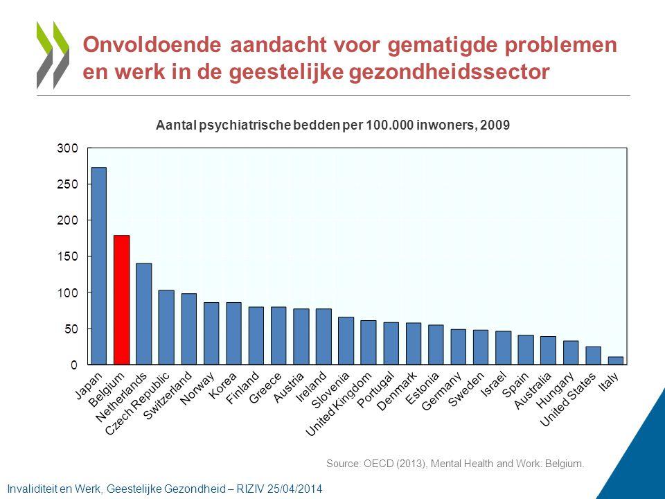 Onvoldoende aandacht voor gematigde problemen en werk in de geestelijke gezondheidssector Aantal psychiatrische bedden per 100.000 inwoners, 2009 Source: OECD (2013), Mental Health and Work: Belgium.