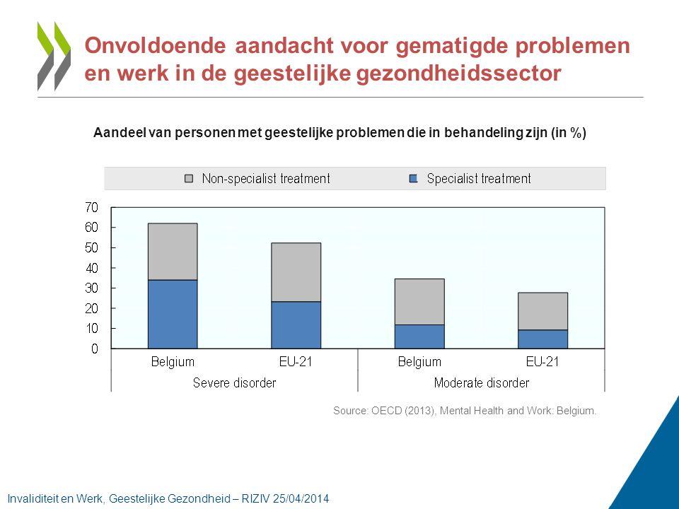 Aandeel van personen met geestelijke problemen die in behandeling zijn (in %) Onvoldoende aandacht voor gematigde problemen en werk in de geestelijke gezondheidssector Invaliditeit en Werk, Geestelijke Gezondheid – RIZIV 25/04/2014 Source: OECD (2013), Mental Health and Work: Belgium.