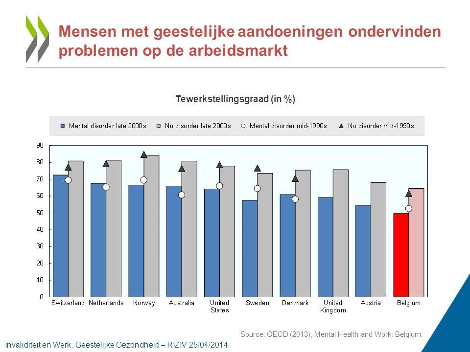 Mensen met geestelijke aandoeningen ondervinden problemen op de arbeidsmarkt Source: OECD (2013), Mental Health and Work: Belgium.