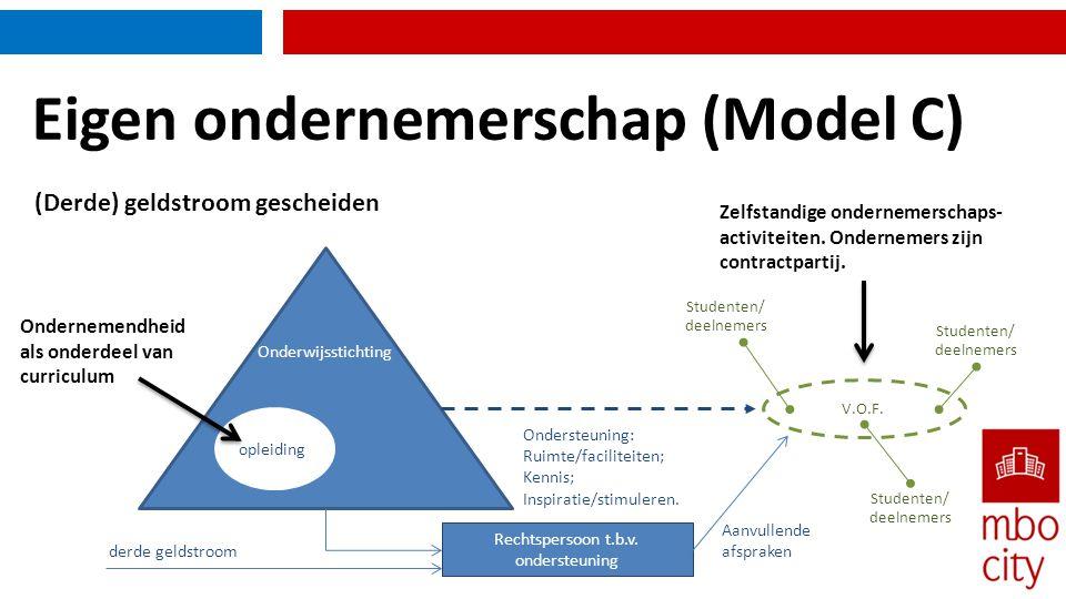 Eigen ondernemerschap (Model C) Onderwijsstichting Ondernemendheid als onderdeel van curriculum opleiding Zelfstandige ondernemerschaps- activiteiten.