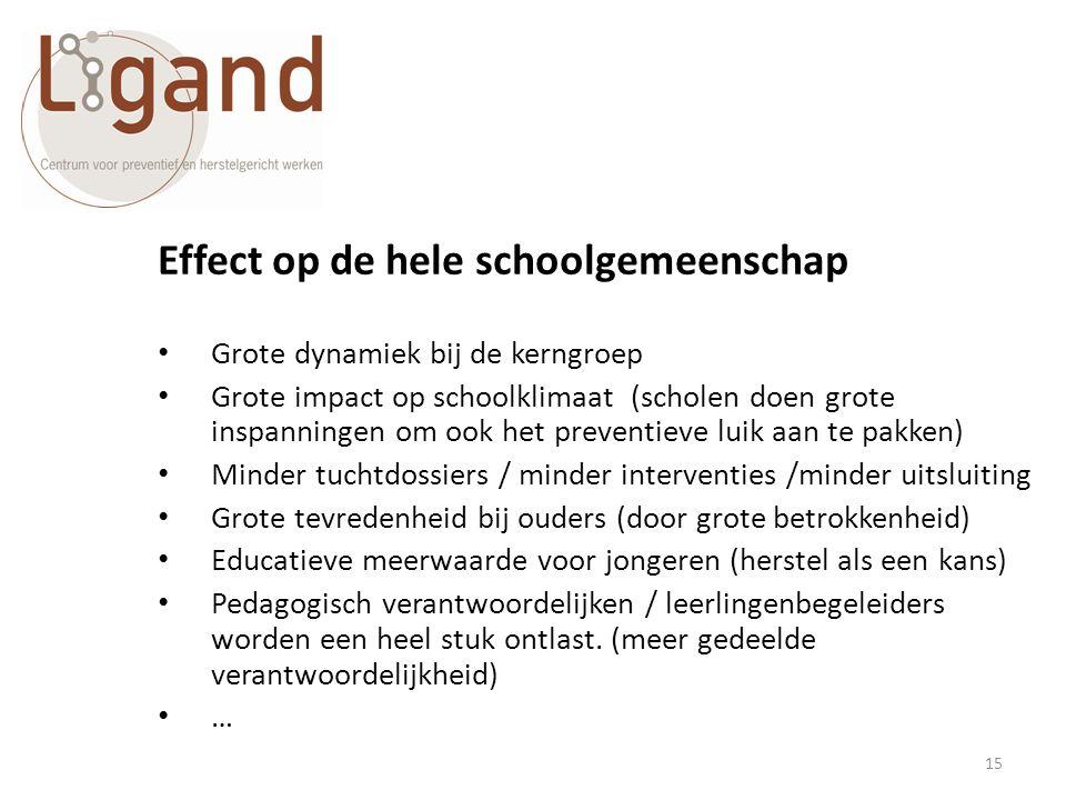 Effect op de hele schoolgemeenschap • Grote dynamiek bij de kerngroep • Grote impact op schoolklimaat (scholen doen grote inspanningen om ook het prev