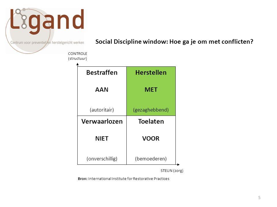 5 CONTROLE (structuur) STEUN (zorg) Verwaarlozen NIET (onverschillig) Toelaten VOOR (bemoederen) Bestraffen AAN (autoritair) Herstellen MET (gezaghebb