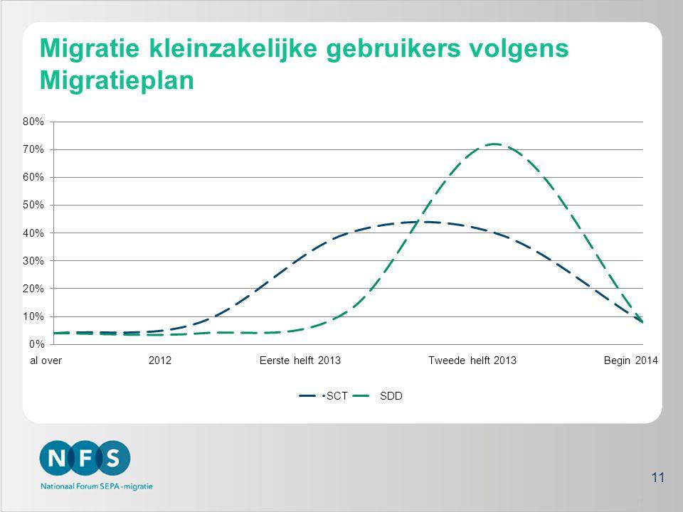 Migratie kleinzakelijke gebruikers volgens Migratieplan 11