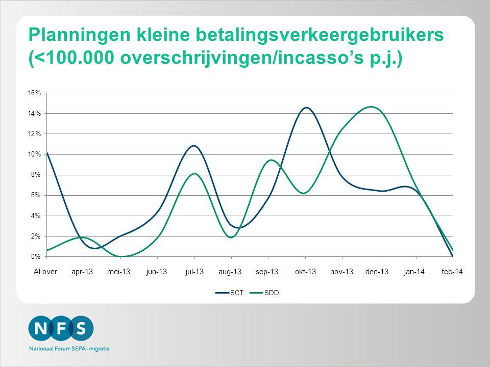 Planningen kleine betalingsverkeergebruikers (<100.000 overschrijvingen/incasso's p.j.) Al over apr-13 mei-13 jun-13 jul-13 aug-13 sep-13 okt-13 nov-13 dec-13 jan-14 feb-14