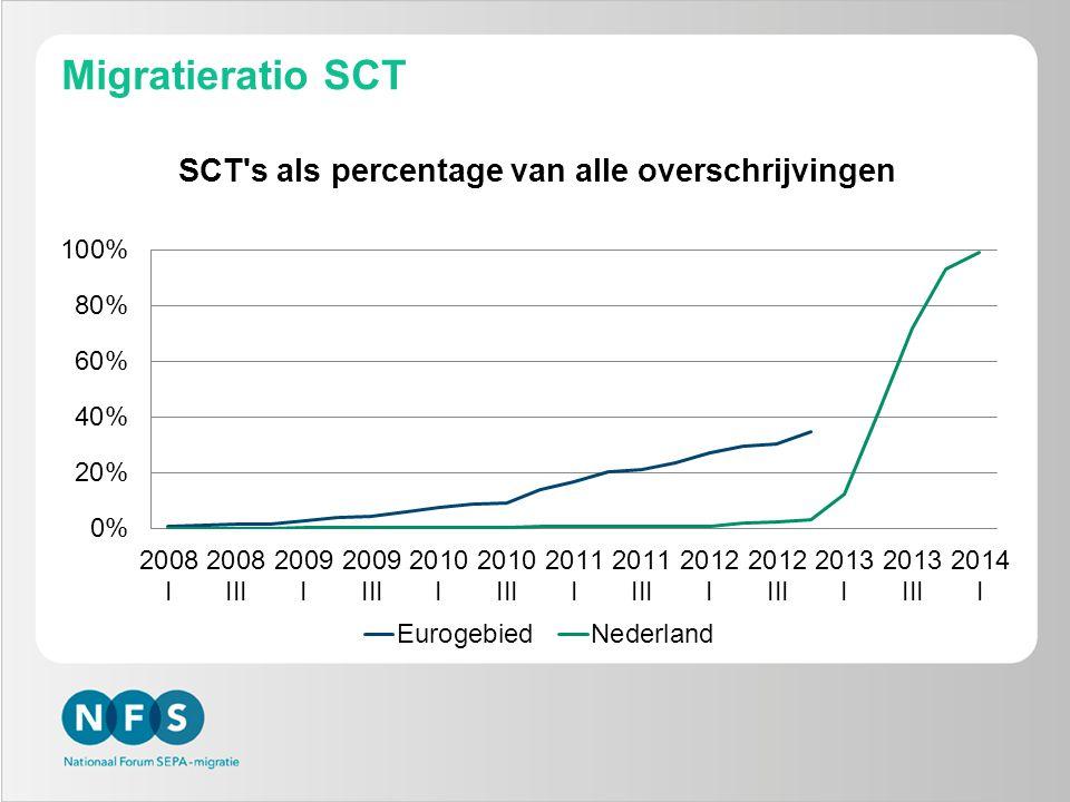 Migratieratio SCT