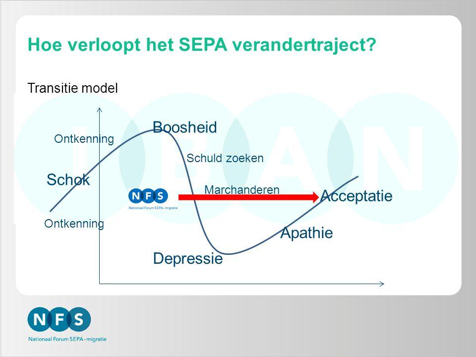 Hoe verloopt het SEPA verandertraject? Ontkenning Schok Depressie Apathie Acceptatie Boosheid Schuld zoeken Marchanderen Transitie model Ontkenning