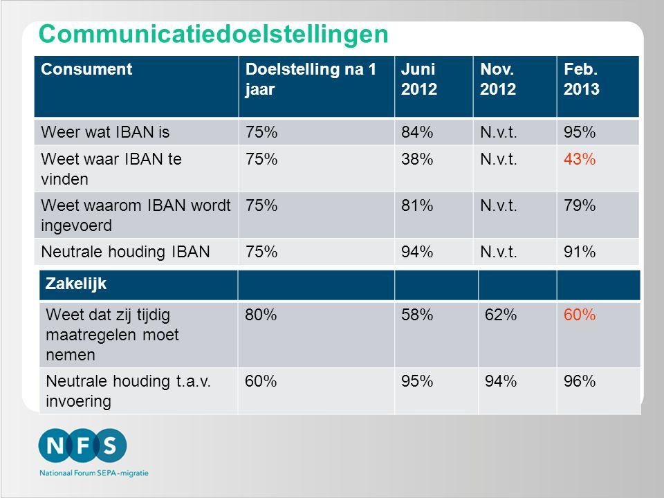 Communicatiedoelstellingen ConsumentDoelstelling na 1 jaar Juni 2012 Nov. 2012 Feb. 2013 Weer wat IBAN is75%84%N.v.t.95% Weet waar IBAN te vinden 75%3