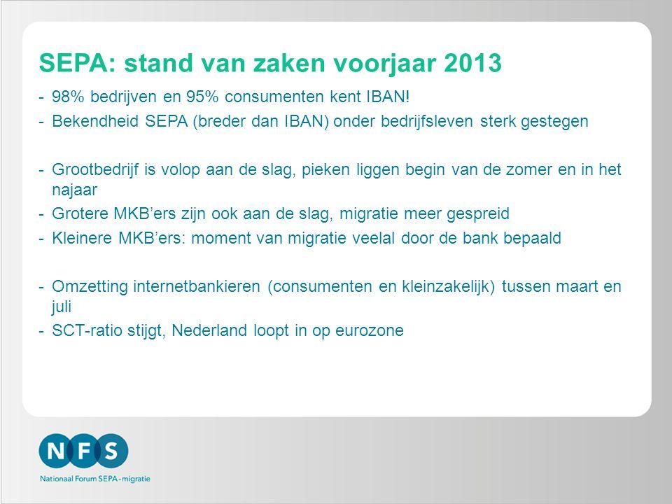 SEPA: stand van zaken voorjaar 2013 -98% bedrijven en 95% consumenten kent IBAN! -Bekendheid SEPA (breder dan IBAN) onder bedrijfsleven sterk gestegen