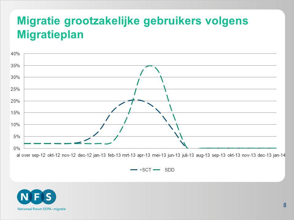 Migratie grootzakelijke gebruikers volgens Migratieplan 8 8