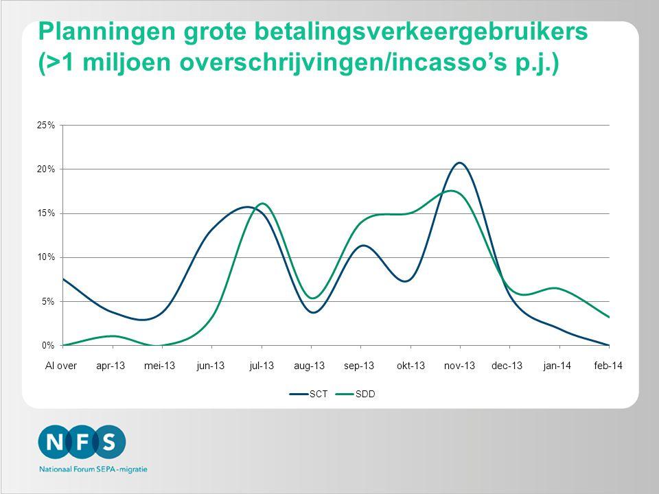 Planningen middelgrote betalingsverkeergebruikers (100.000 – 1 miljoen overschrijvingen/incasso's p.j.) Al over apr-13 mei-13 jun-13 jul-13 aug-13 sep-13 okt-13 nov-13 dec-13 jan-14 feb-14