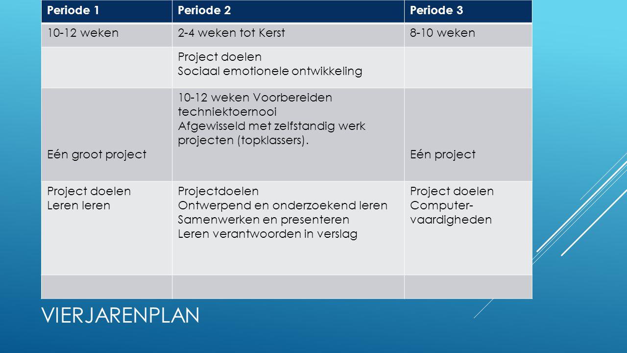 VIERJARENPLAN Periode 1Periode 2Periode 3 10-12 weken2-4 weken tot Kerst8-10 weken Project doelen Sociaal emotionele ontwikkeling Eén groot project 10