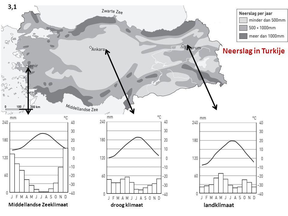Middellandse Zeeklimaat droog klimaat landklimaat Neerslag in Turkije 3,1