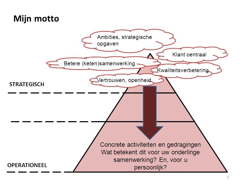Ambities, strategische opgaven Vertrouwen, openheid STRATEGISCH OPERATIONEEL Betere (keten)samenwerking Kwaliteitsverbetering Concrete activiteiten en