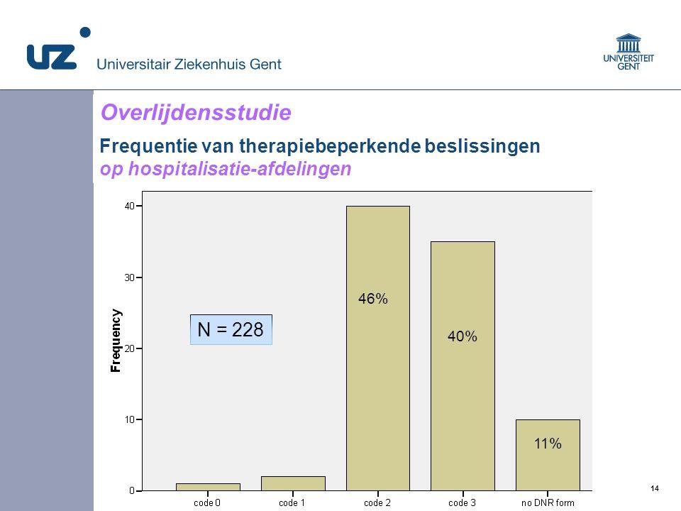 14 © 2008 Universitair Ziekenhuis Gent 46% 40% 11% Overlijdensstudie Frequentie van therapiebeperkende beslissingen op hospitalisatie-afdelingen N = 2