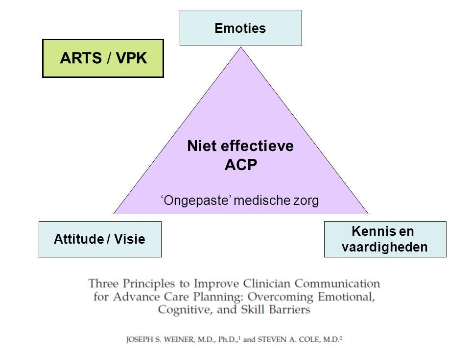 Niet effectieve ACP 'Ongepaste' medische zorg Emoties Attitude / Visie Kennis en vaardigheden ARTS / VPK